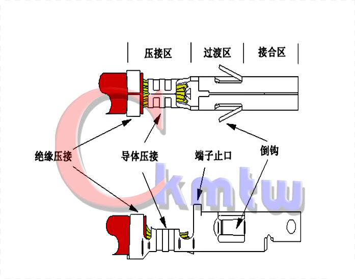 连接器厂家:接线端子发展过程中面临难题都有哪些呢?